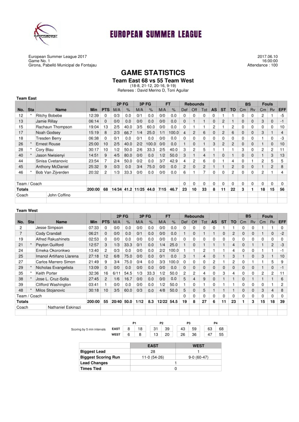 Stat Sheet Team East White vs Team West Red-1