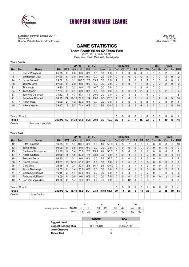 Stat Sheet Team South vs Team East