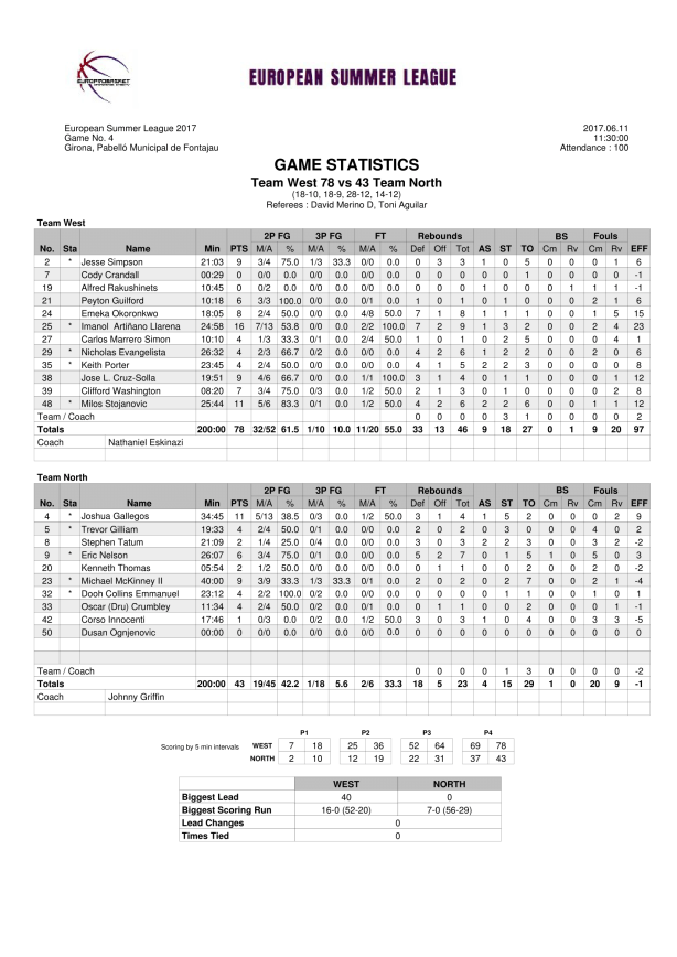 Stat Sheet Team West vs Team North