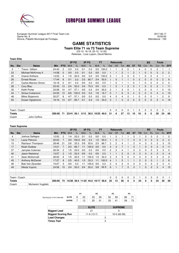 Team Elite vs Team Supreme June 17th 2017 Europrobasket