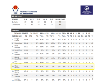 Castellar professional basketball chae europrobasket