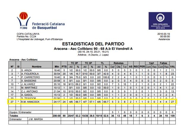 Europrobasket Kollin professional basketball copa catalunya